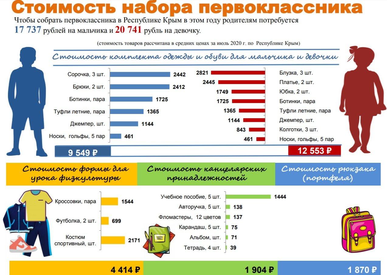 Собрать первоклассника в школу в Крыму обойдется почти в 20 тысяч рублей , фото-1
