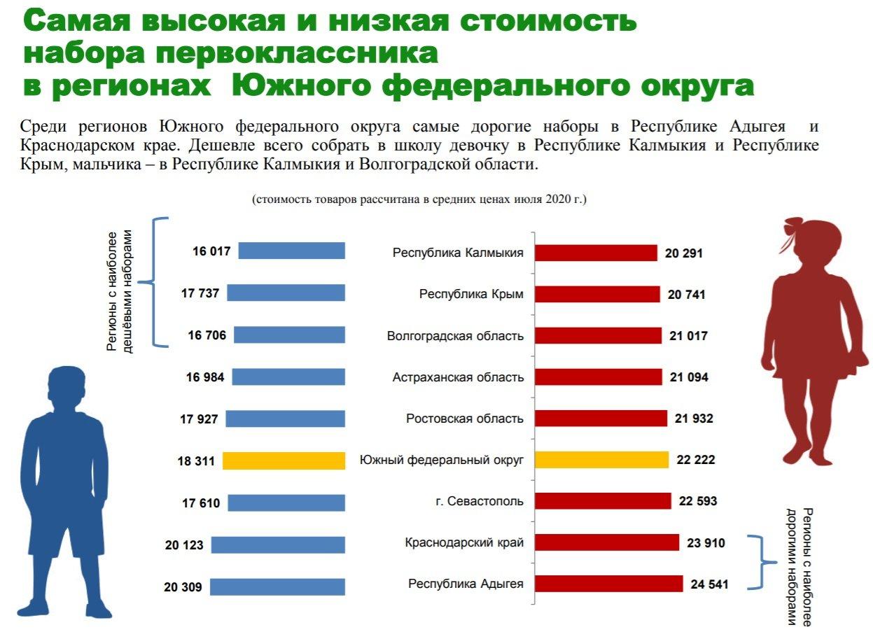 Собрать первоклассника в школу в Крыму обойдется почти в 20 тысяч рублей , фото-3